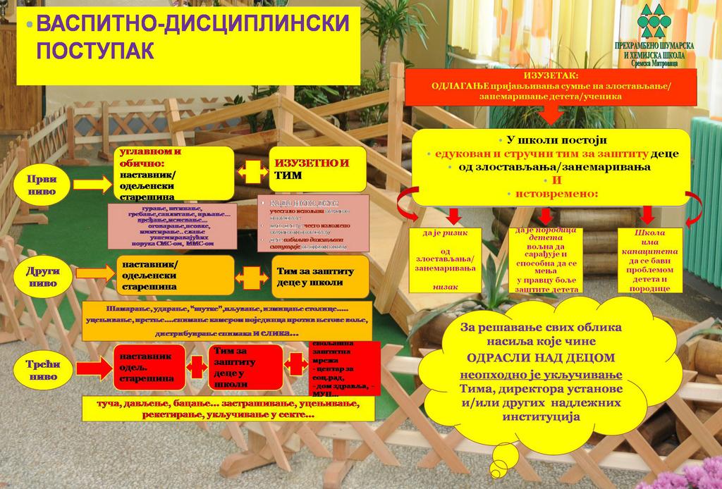 vaspitno-disciplinski-postupak